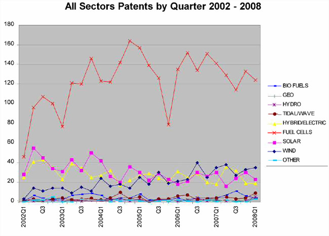 """Car makers leading in """"cleantech"""" patents"""