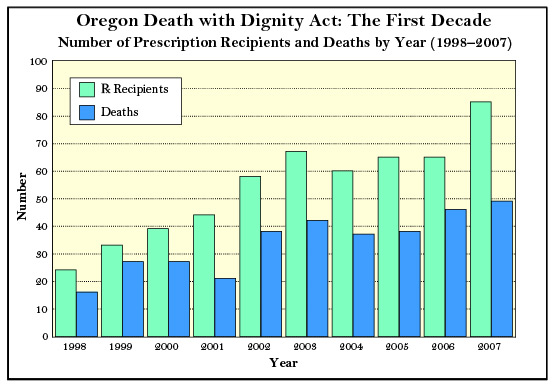 the controversies surrounding the oregon death with dignity act and the right to die Introduction oregon is the only state in the united states where physician-assisted suicide is legal the death with dignity act (dwda) allows terminally-ill oregon residents to obtain and.