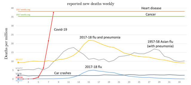 Covid weekly deaths - US v2